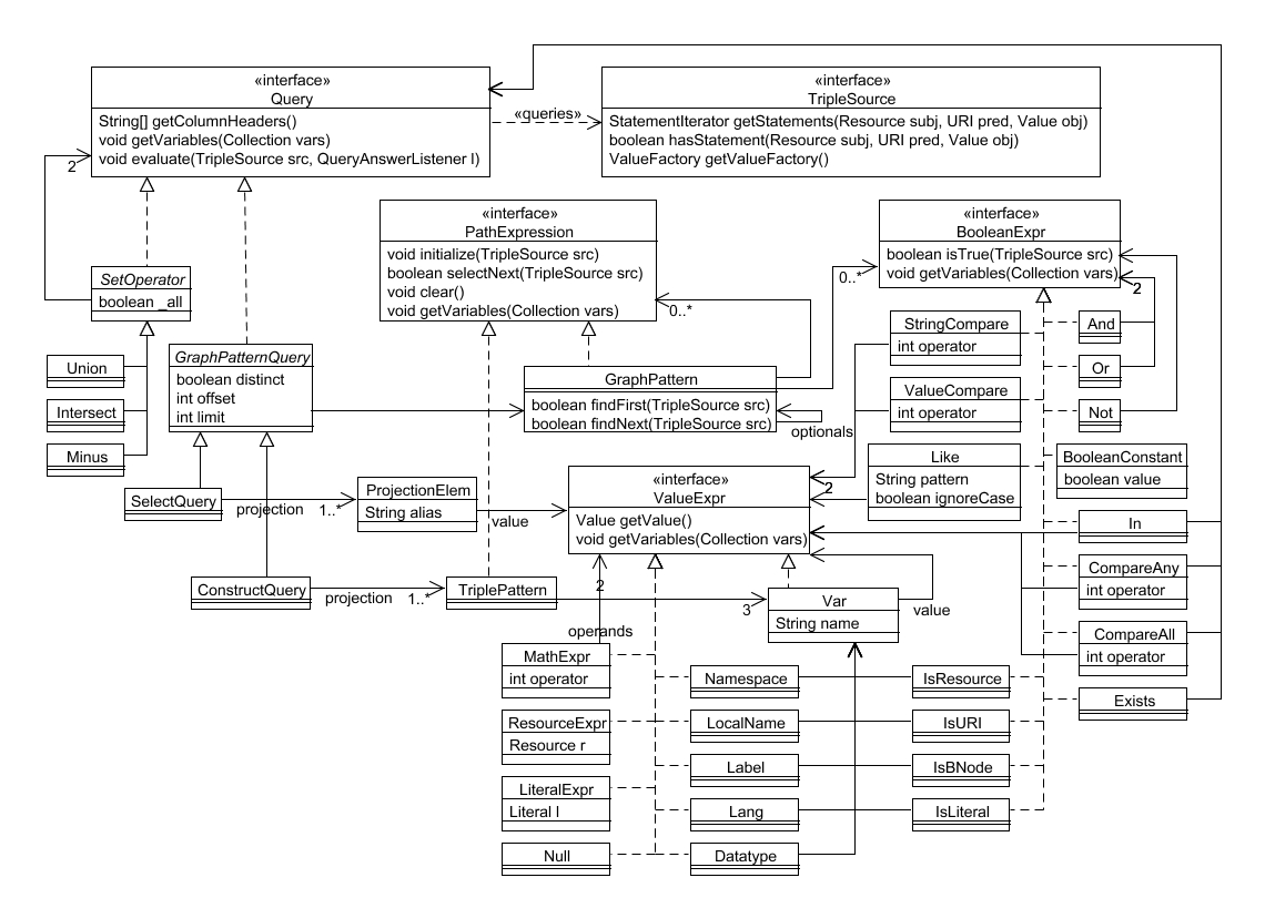 class diagram for the sail query model